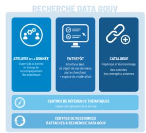 Schéma des 5 composants de Recherche Data Gouv : Ateliers de la donnée, entrepôt, catalogue, centres de référence thématiques, centres de ressources